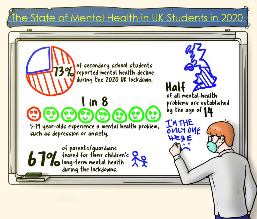 Mental Health UK Students 2020
